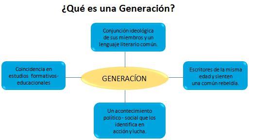 generacion